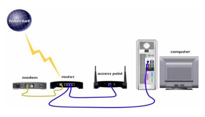 Pengertian, Fungsi dan Perbedaan Wireless Access Point dan Wireless Router Terlengkap - http://www.pro.co.id/pengertian-fungsi-dan-perbedaan-wireless-access-point-dan-wireless-router/