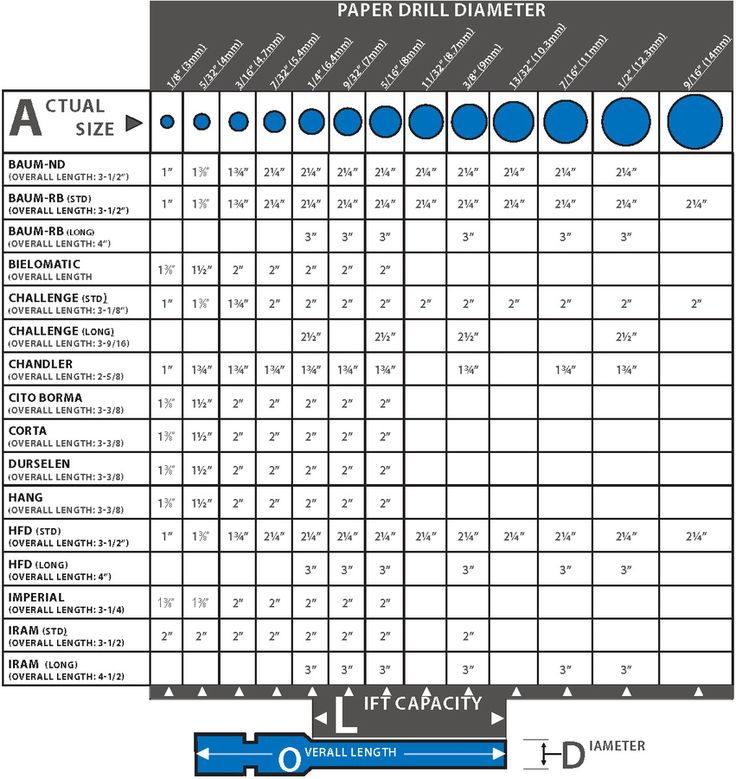 Washer Size Chart Why Not nuts bolts washers Pinterest