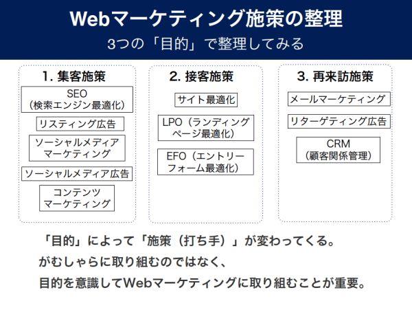 Webマーケティング3つの目的