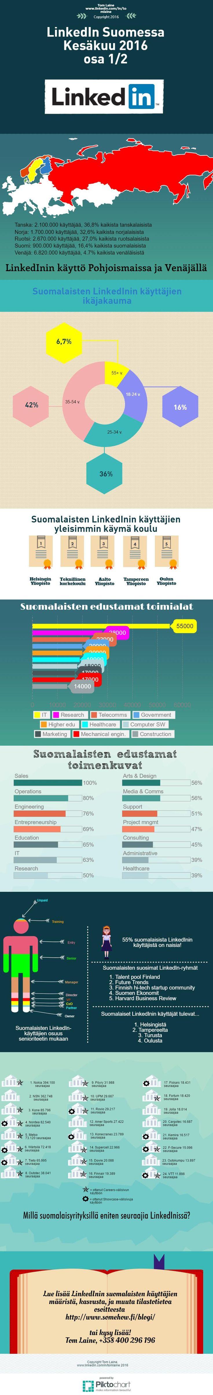 LinkedIn-käyttäjät Suomessa, kesäkuu 2016