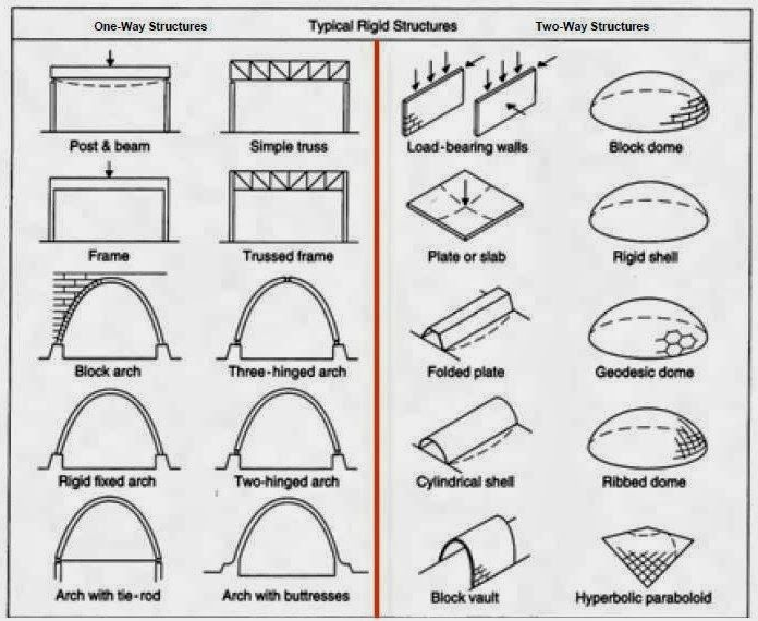 Architecture As Aesthetics  Types Of Structural Systems In