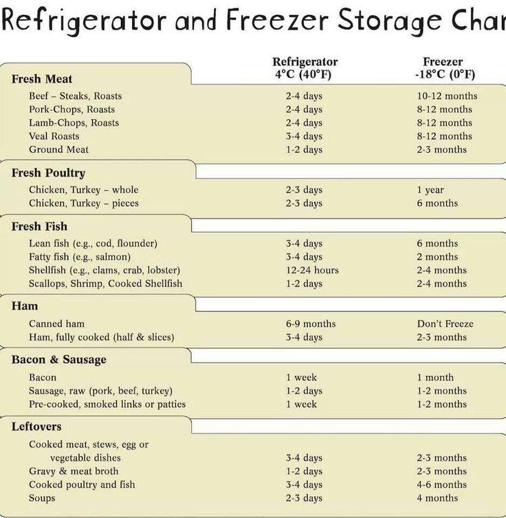 Food Storage Chart Good To Know Pinterest