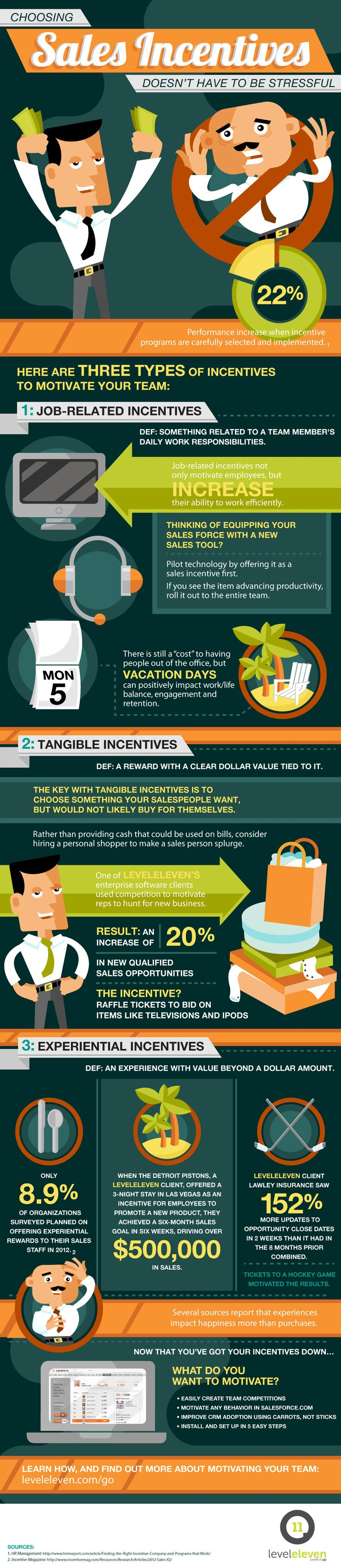best images about s infographics s motivating your s team doesn t have to be stressful you can start the 3 types of s incentives listed on this infographic