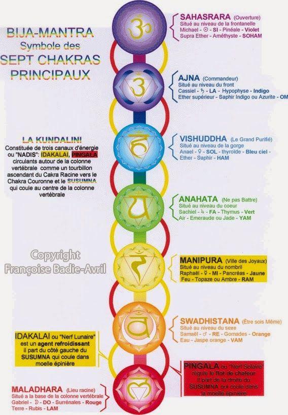 Le système des chakras expliqué par Omraam : Toute la science de l'homme et de l'univers est cachée dans la structure de ces édifices. En effet, ces cinq formes géométriques correspondent d'après la tradition tibétaine aux cinq éléments: le cube, à la terre; la sphère, à l'eau ; le cône, au feu; le demi cercle, à l'air; et la flamme, à l'éther…