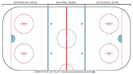 Ice Hockey Rules at a Glance - A look at the basic ice hockey rules