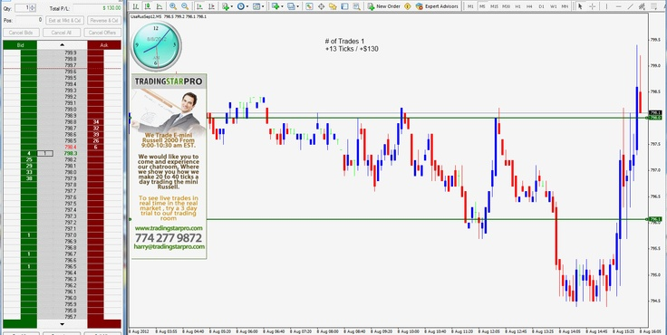 How to Day Trade With Confidence http//tradingstarpro