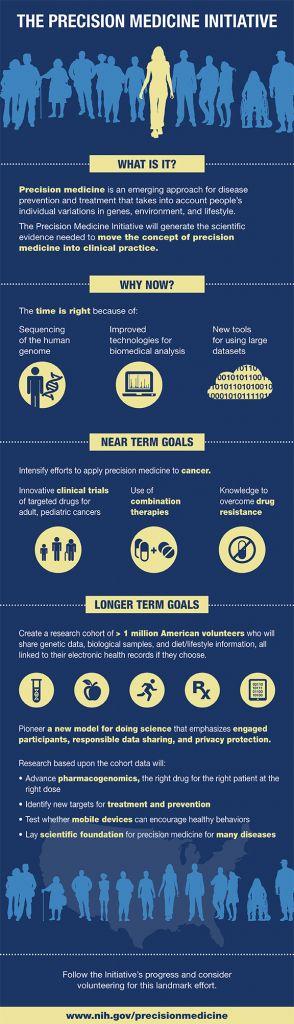 The Precision Medicine Initiative