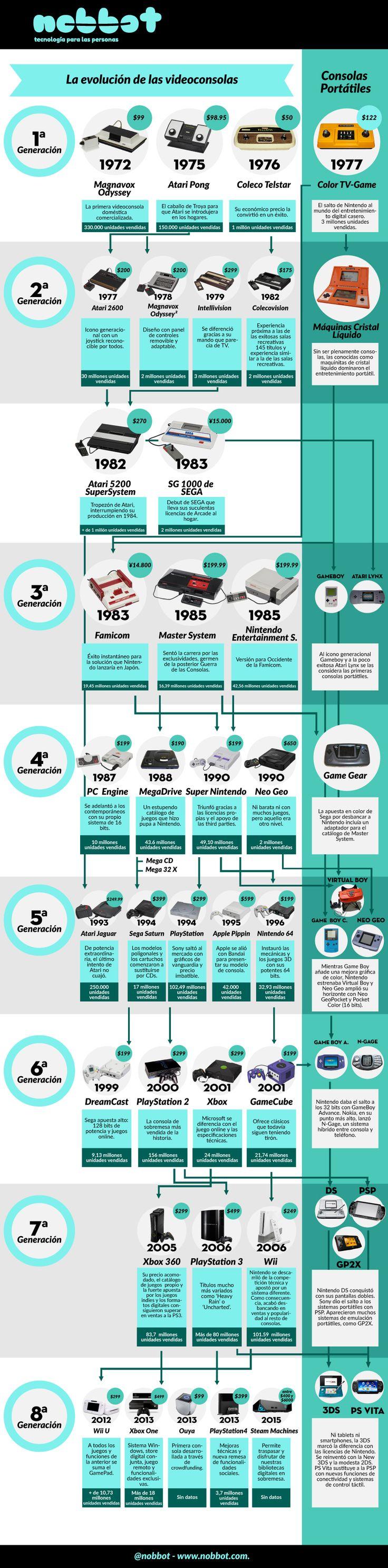 Evoluci³n de las videoconsolas infografia infographic tech