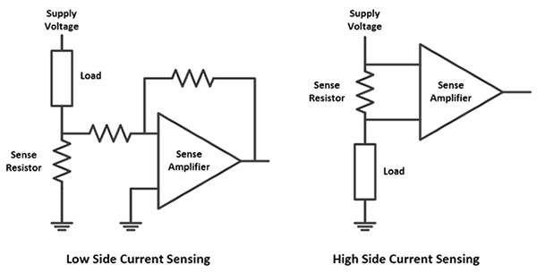 Fundamentals Of Current Measurement Part 3 Funnel Amplifiers Current Fundamental Amplifier