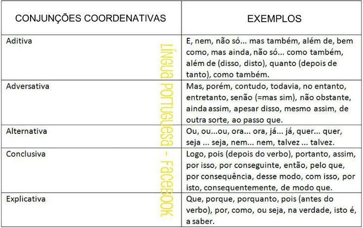 CONJUNÇÕES COORDENATIVAS:        CONJUNÇÕES SUBORDINATIVAS: