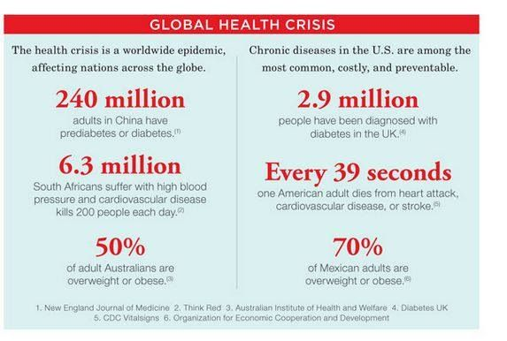 Global health crisis... Not just infectious disease!