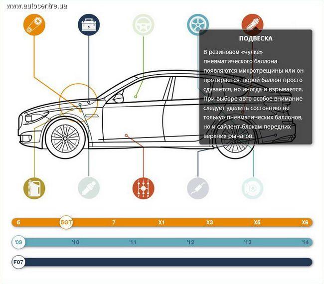 Эксплуатация автомобиля: подробности про BMW 5-Серии GT (F07)