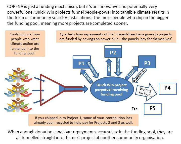 Pin by Margaret on CORENA Community Projects | Renewable energy projects, Energy projects, Projects