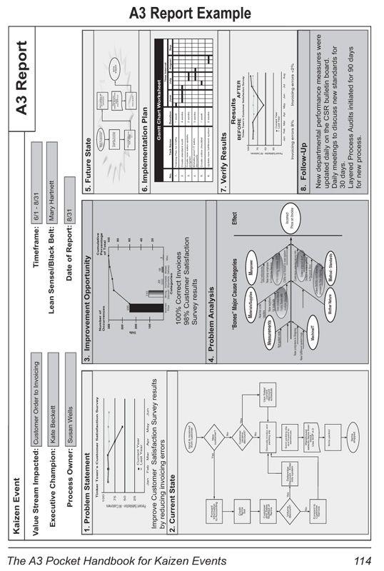 18 best images about continuous improvement on pinterest for A3 process improvement template