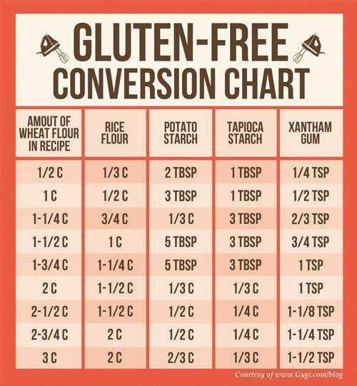 Gluten free conversion chart! Well, this is going to come in handy ;) I've been gluten free for about four years now.... This chart will come in handy for yummy GF recipes!! :)