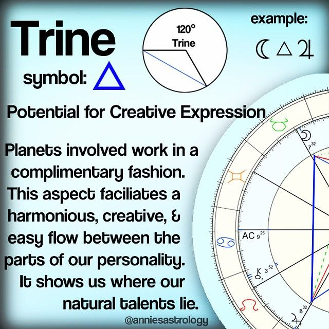 In the example above, we have Moon Trine Jupiter. If we break down the planet and aspect involved we get: [Moon]: My emotions, feelings, daily habits [Trine]: Creatively interacts / harmonizes with [Jupiter]: My search for meaning, truth, and ethical...