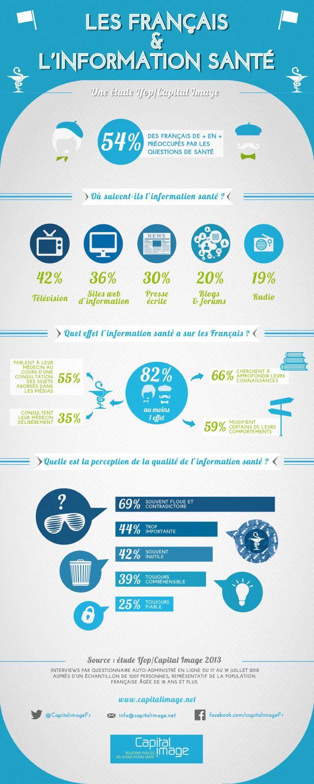#Infographie : les Français et l'information santé