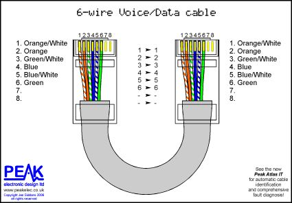 Home Ethernet Wiring Color - Data Wiring Diagrams •