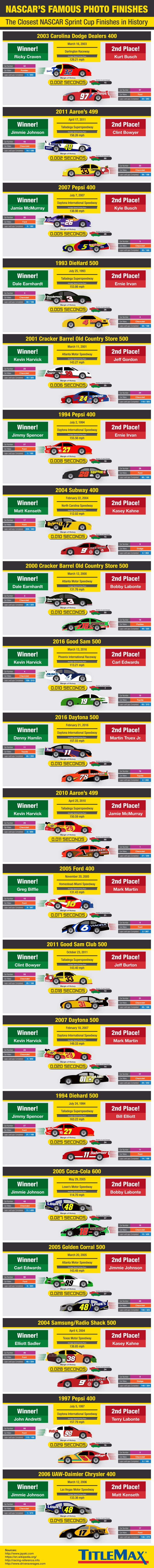 NASCAR's Famous Photo Finishes: The Closest NASCAR Sprint Cup Finishes in History #Infographic #Cars #Sports