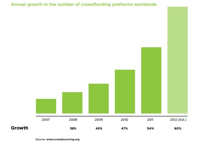 Crowdfunding platforms growth