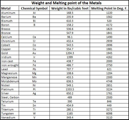 Chemical elements listed by melting point