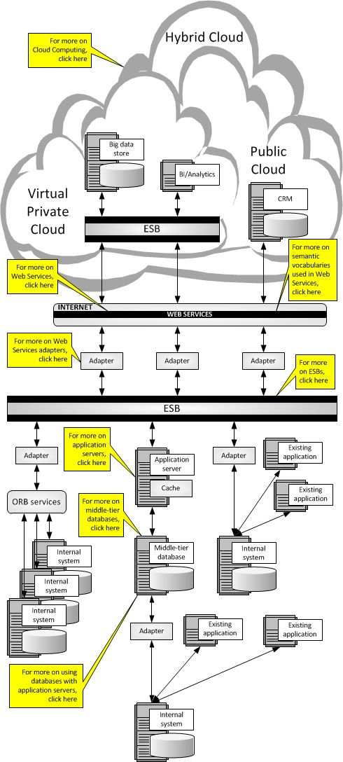 Web Services, Service-Oriented Architectures, and Cloud Computing #web #services, #service-oriented #architecture, #soa, #cloud #computing, #enterprise #architectures, #consulting, #articles, #application #servers, #xml, #object, #relational, #database, #mapping, #middleware http://france.nef2.com/web-services-service-oriented-architectures-and-cloud-computing-web-services-service-oriented-architecture-soa-cloud-computing-enterprise-architectures-consulting-articles-applica/  # Web Services…