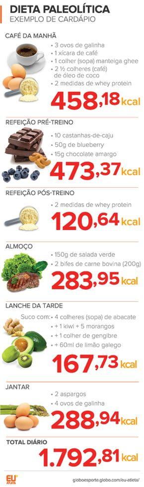 euatleta nutrição paleolitica cardapio_2 (Foto: Eu Atlet