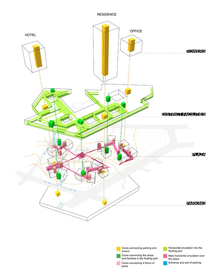 Gallery of badel block complex proposal wau design 8 for Architectural concepts circulation