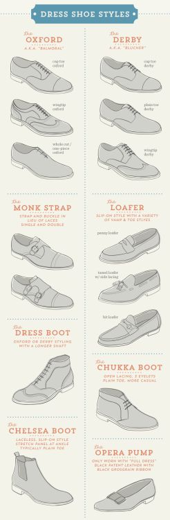 A visual glossary of dresss shoes for menVia