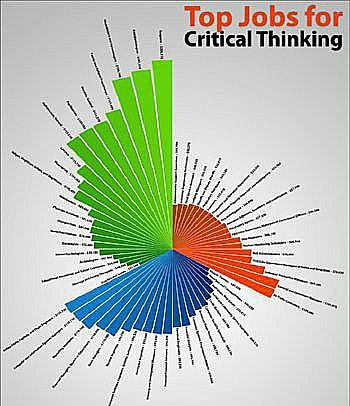 importance of critical thinking questions for students
