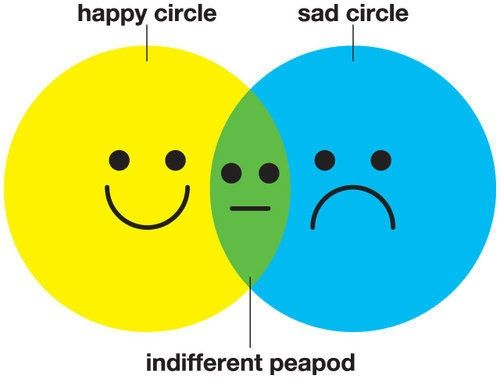 Zenn diagram...made me laugh...pretty funny!: Middle Schools, Funny Things, Peas Pods, Funny Stuff, Teaching Geometry, So Funny, Indifference Peapod, Indiff Peapod, Friend Chart