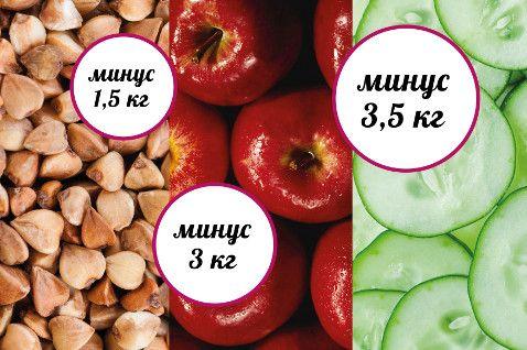 Выбирая продукт для самого эффективного разгрузочного дня, руководствуйтесь своими предпочтениями в еде, а также потенци