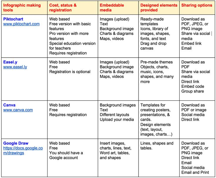 New Chart Comparing The Best Tools for Creating Educational Posters and Inforgaphics ~ Educational Technology and Mobile Learning