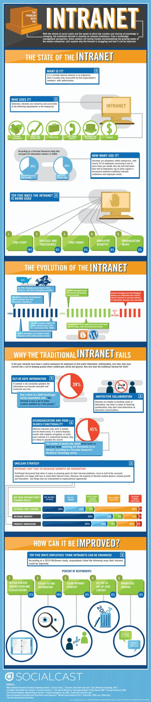 Current intranets fail because of out-of-date info, ineffective collaboration, poorly organised and an unclear strategy and business value.
