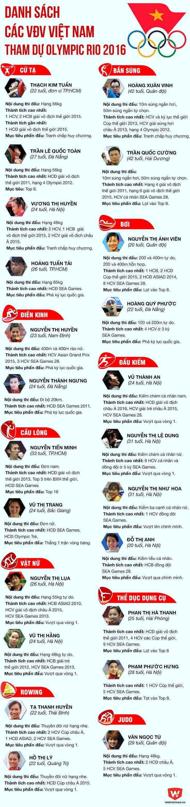Infographic Danh sách đoàn thể thao Việt Nam tại Olympic 2016