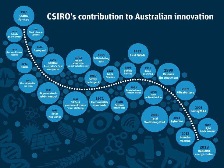 Graphic showing 90years of CSIRO innovation