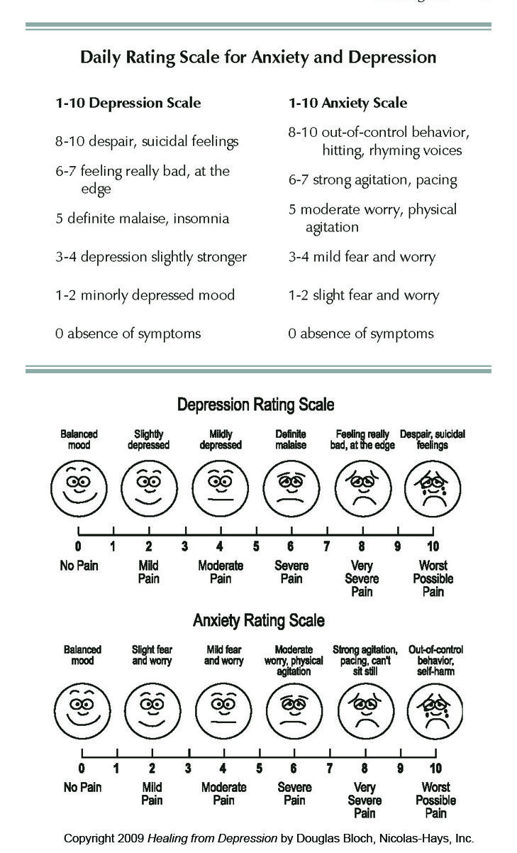 Rating Scale for Anxiety and Depression