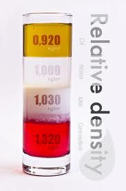 Relative Density  (image links to a website with physics tutoring--nice!)
