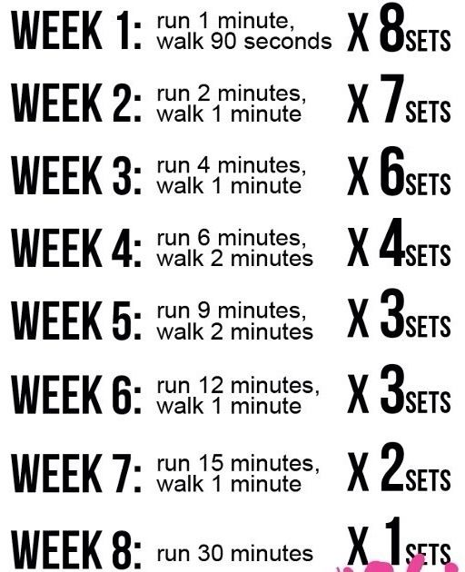 Image result for couch to 5k schedule 8 weeks | Health ...