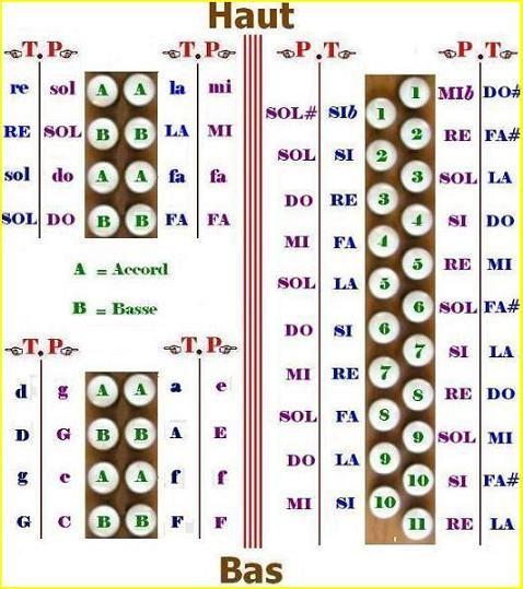 gege.blogsgratuits.com - Blog ACCORDEON MON AMI DE TOUJOURS : L'accordéon diatonique (1)