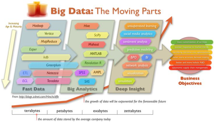 current trends in big data News and trends big data and look at it as a heads-up on evolving ways to manage your current big data represents a transformation of the entire it.