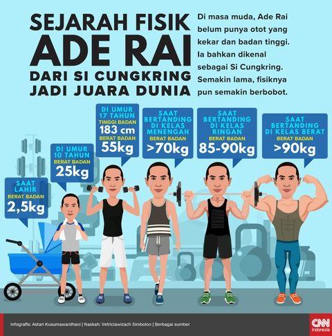 Sejarah Fisik Ade Rai