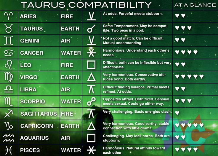 Best  Zodiac Signs Compatibility Chart Ideas Only On
