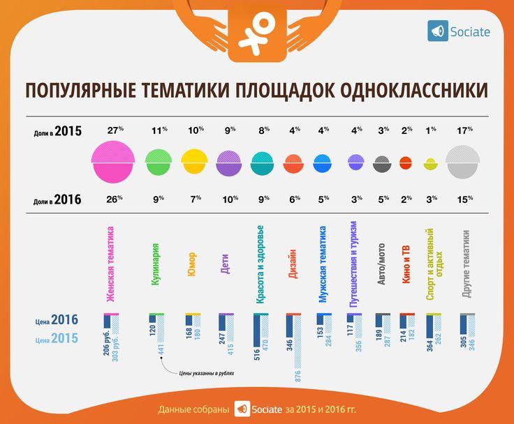 ok.ru Sociate