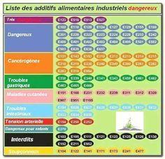 Quels sont les additifs, conservateurs, émulsifiants à éviter? Voici la liste de 47 additifs, colorants, conservateurs et émulsifiants à éviter au plus vite. A