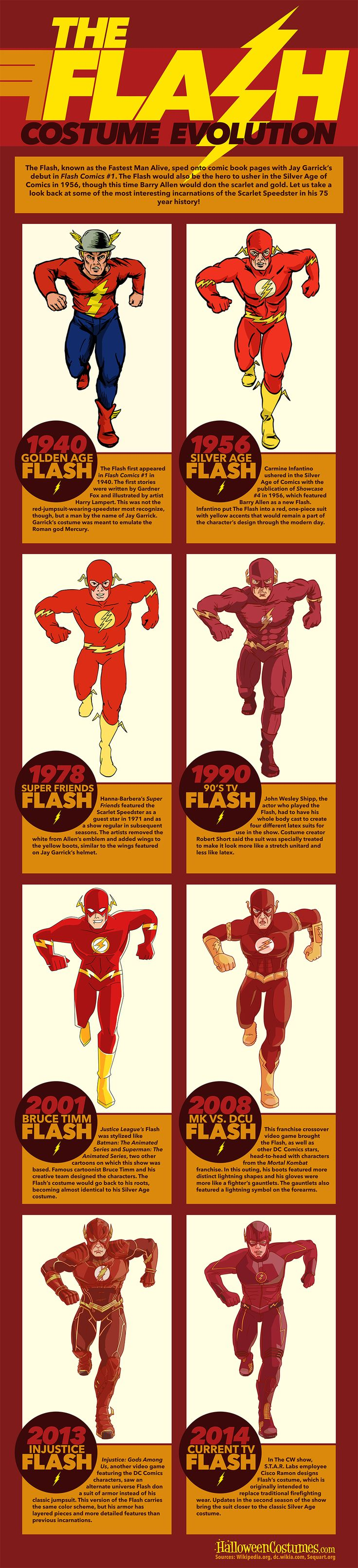Evolução do uniforme do Flash