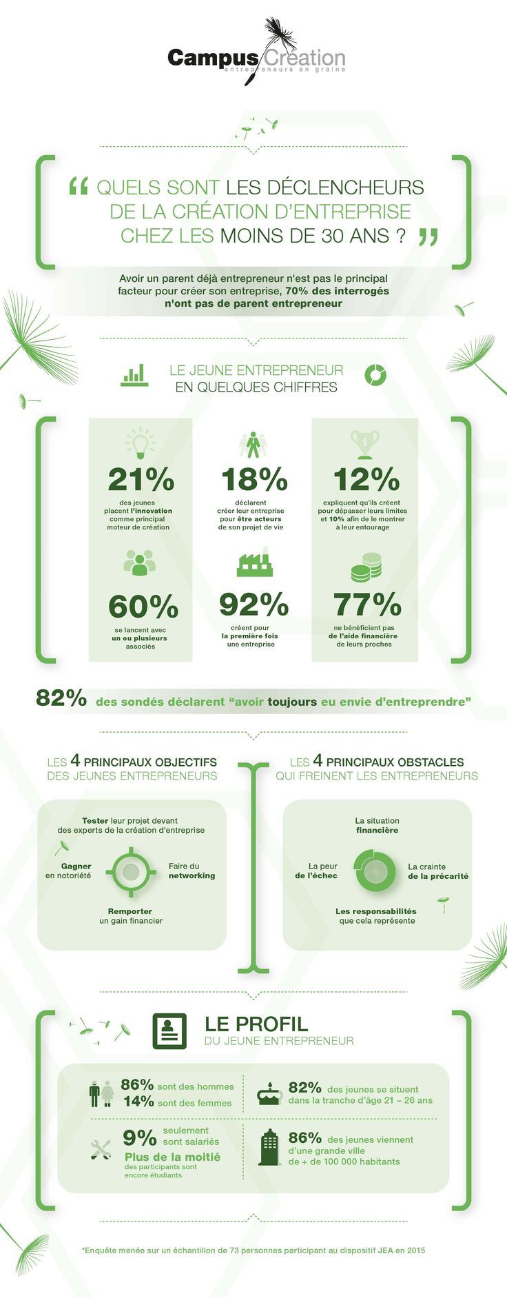 Quels sont les déclencheurs de la création d'entreprise chez les moins de 30 ans en 2015 ? – Entreprendre.fr