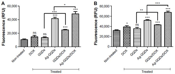Figure 8 Caspase-3/7 activity was measured as a parameter of apoptotic cell death in: ...