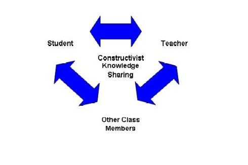 Constructivism is a learning theory that associates learning with generating meaning from experience. Learning can be more meaningful to the students if they have the opportunity to be actively engaged in the process. Constructivism can facilitate motivation in students to learning by taking active role in the process.