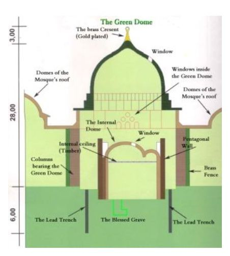 Secrets under the Green Dome